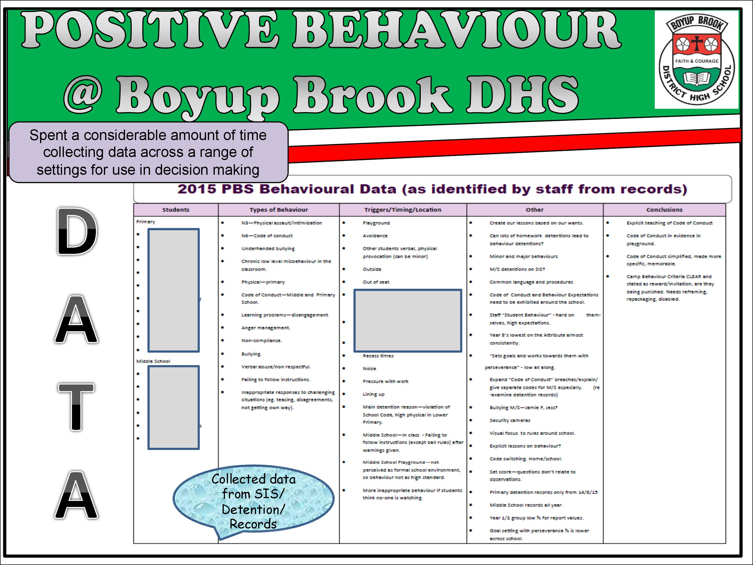 Positive Behaviour Support Page 7