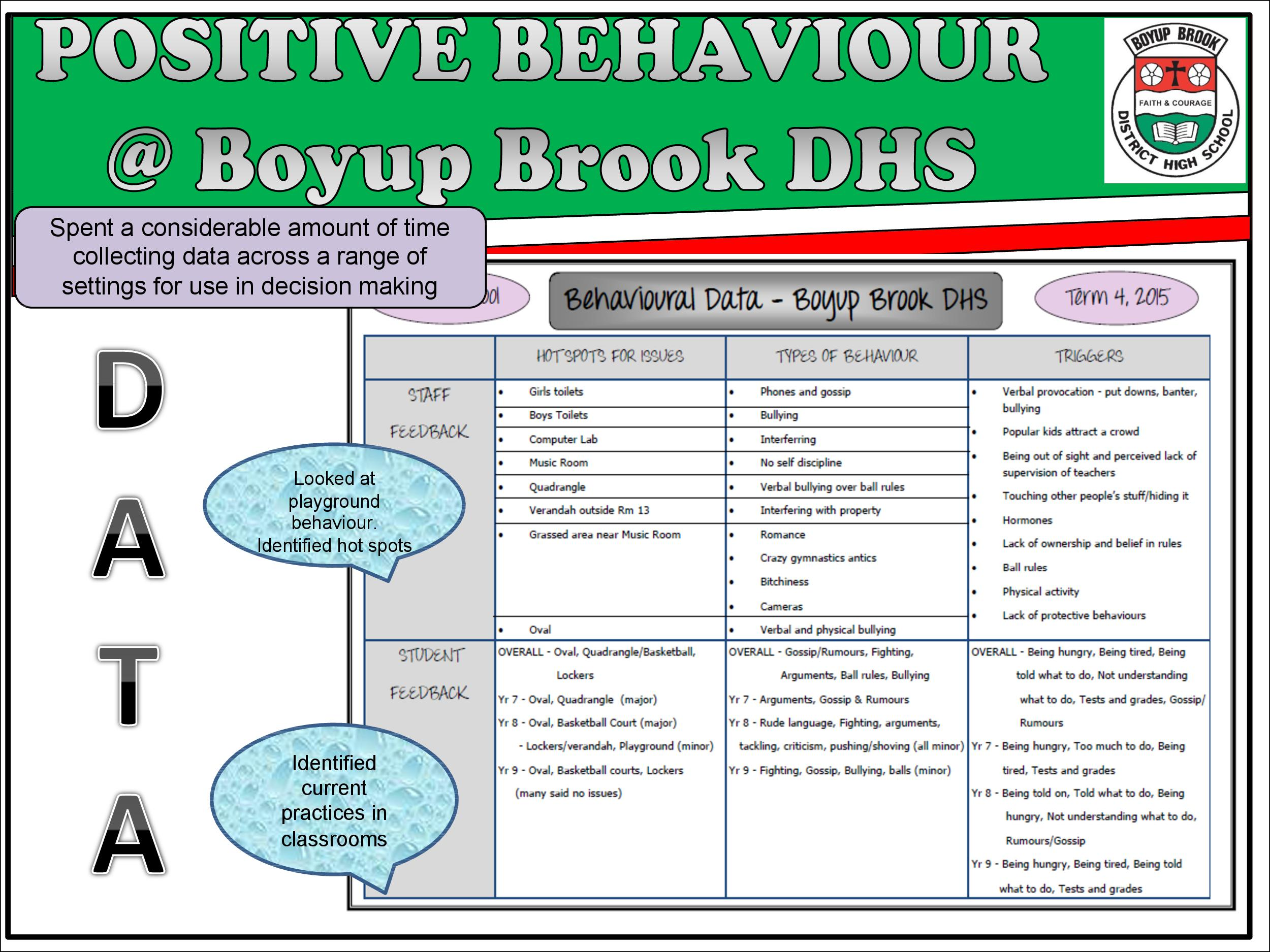 Positive Behaviour Support Page 8