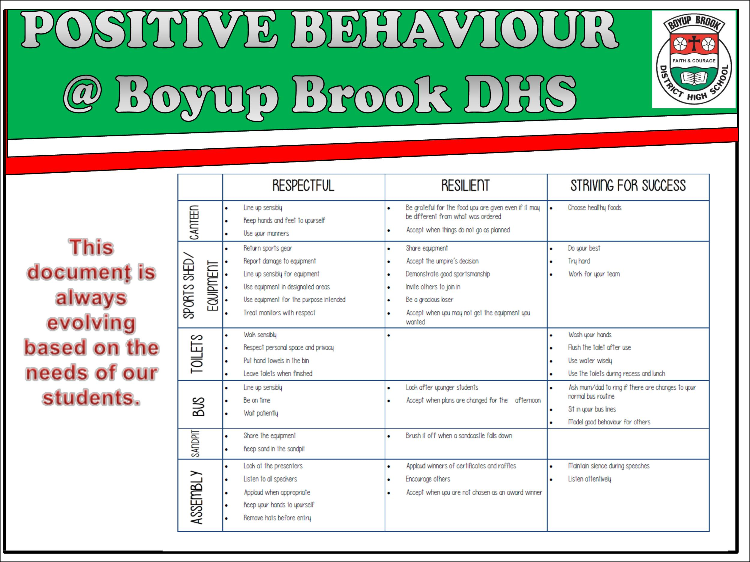 Positive Behaviour Support Page 13