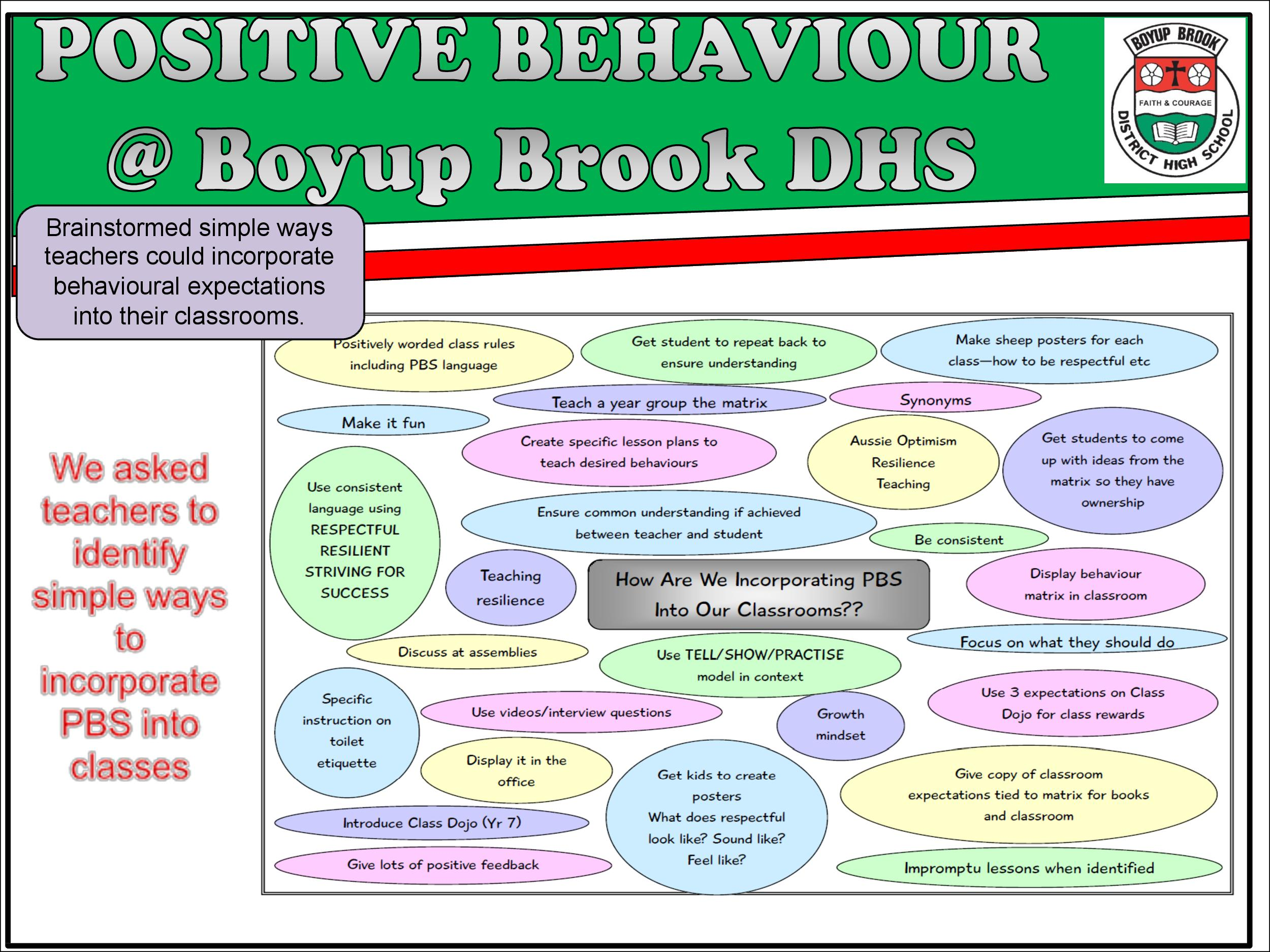 Positive Behaviour Support Page 15