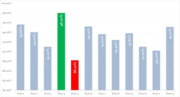 attendance_graph