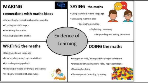 Mathematics_learning_model.jpg